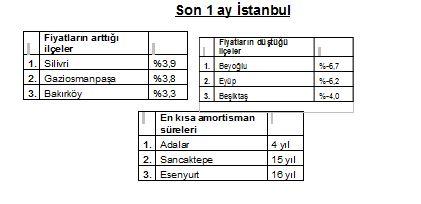 Hürriyet Emlak, İstanbul konut raporu, Nisan Konut Endeksi, İstanbul'da satılık konutların metrekaresi, Ankara konut,