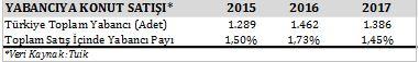 2017 Ocak ayında konut satışları geçen yıla göre %12,81 arttı, EVA Gayrimenkul Değerleme, Ocak ayında konut satışları geçen yıla göre %12,81 arttı, EVA Gayrimenkul Değerleme Genel Müdürü Cansel Turgut Yazıcı, EVA Gayrimenkul Değerleme Genel Müdürü, Cansel Turgut Yazıcı,
