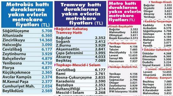 EN UCUZ SULTANÇİFTLİĞİ, REIDIN Konut Değer Haritası, İstanbul Raylı Sistem, Metrobüs Hatları, Konut Değer Haritası'nda yayınladı, Konut Değer Haritası, Metrobüs hattı, Sultançifliği durağı oldu, Sultançiftliği durağı çevresinin konut satış fiyatı, REIDIN, Kazanca Giden yol: Metrobüs,