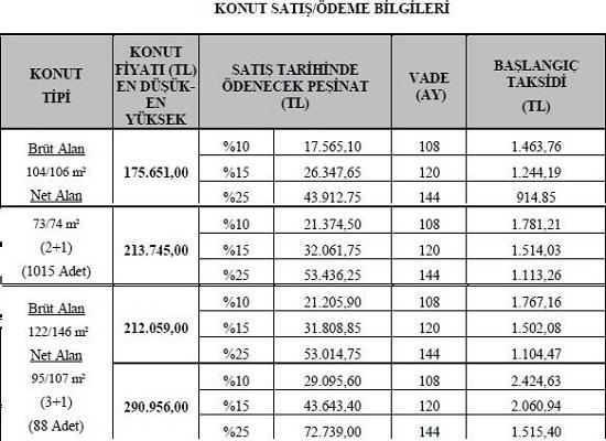TOKİ'den 914 TL'den başlayan taksitlerle ev sahibi olabilirsiniz, Türkiye Halk Bankası, Konut Alma Hakkı, Konut Belirleme Kurası, Adana Seyhan Barış Mahallesi 1. Etap 2. Kısım Projesi, Konut Alma Hakkı ve Konut Belirleme Kurası, KONUT FİYAT LİSTESİ, Toki KONUT FİYAT LİSTESİ,