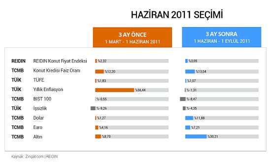 Haziran 2011 seçim dönemi, REIDIN Konut Fiyat Endeksi, Seçimden seçime ekonomi ve konut fiyatları nasıl değişti, Zingat.com CEO'su Ahmet Kayhan, REIDIN Konut Fiyat Endeksi yüzde 2,32, Konut Fiyat Endeksi,